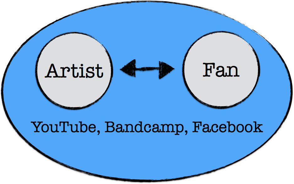 Disintermediation Media as Space