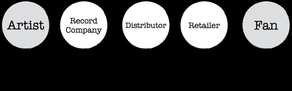 Intermediation Music Industry